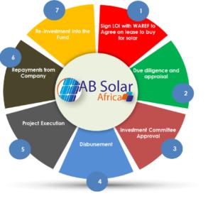 Solar Finance Ab Solar